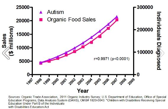 [Image: autism_organic_foods.jpg]