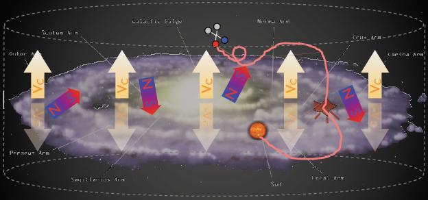 Galaxy volume and DM signal propagation
