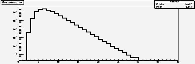 Hw-module slot oversubscription