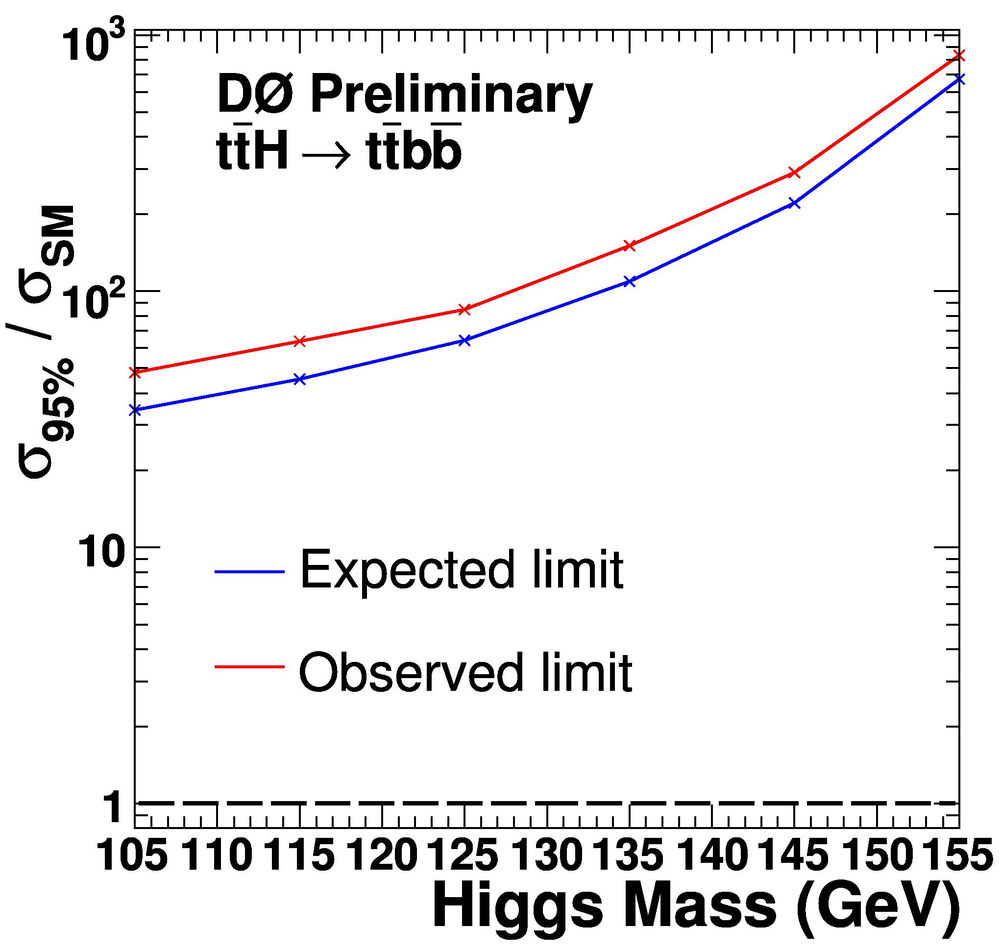 limit on tth production from the DZERO search