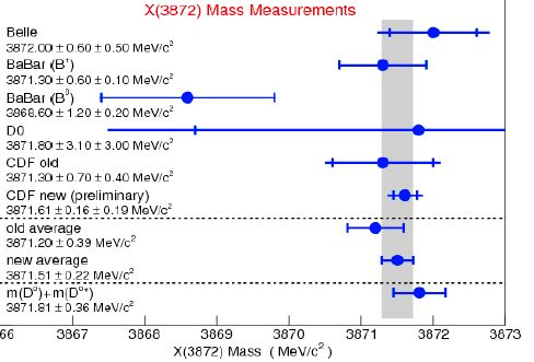 World measurements of the X(3872) mass